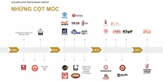 Lợi nhuận lao dốc, Golden Gate - doanh nghiệp sở hữu chuỗi nhà hàng lớn nhất Việt Nam đi vay tới 700 tỷ đồng - Ảnh 1