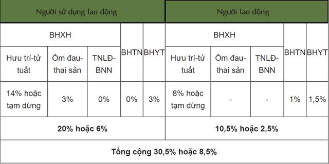 Cập nhật mức đóng BHXH bắt buộc, BHTN, BHYT từ tháng 10/2021 - Ảnh 2