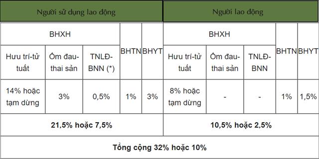 Cập nhật mức đóng BHXH bắt buộc, BHTN, BHYT từ tháng 10/2021 - Ảnh 3