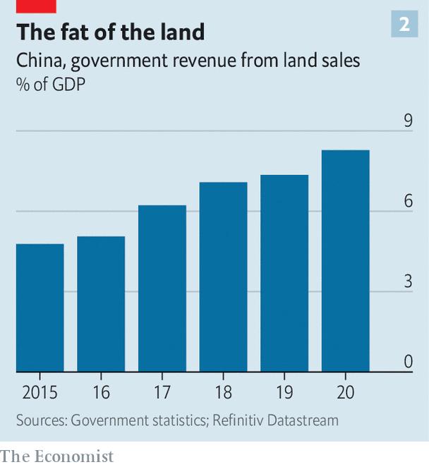 Economist: Khủng hoảng bất động sản sẽ khiến mô hình tăng trưởng kinh tế của Trung Quốc sụp đổ - Ảnh 2