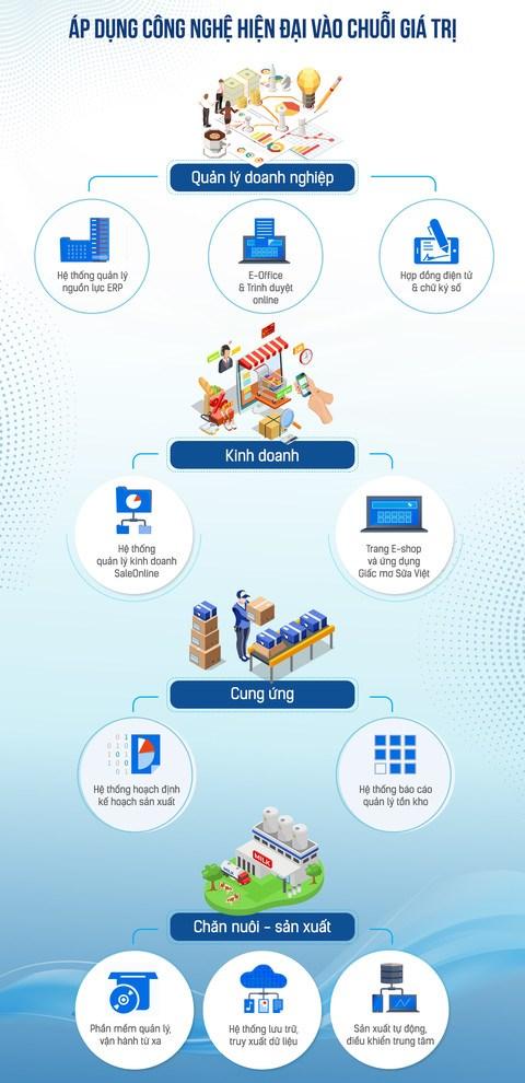 Vinamilk ứng dụng công nghệ trong nhiều khía cạnh của hoạt động và quản trị.
