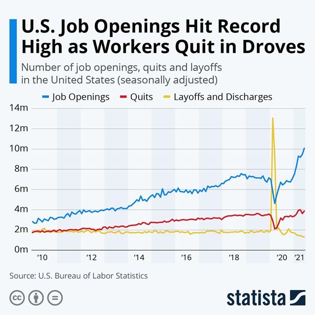 The Great Resignation - Đại khủng hoảng lao động: Làn sóng nghỉ việc ồ ạt trên thế giới vì quá stress và chán nản sau đại dịch - Ảnh 2