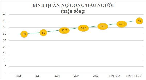 """Năm 2021, mỗi người Việt """"gánh'' 37,7 triệu đồng nợ công."""