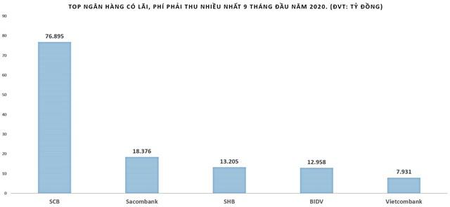 Nguồn: tổng hợp từ BCTC các ngân hàng.