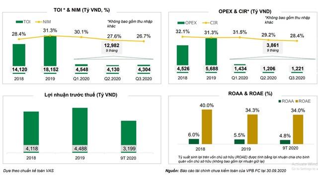Nguồn: Báo cáo kết quả hoạt động 9 tháng đầu năm của FE Credit.