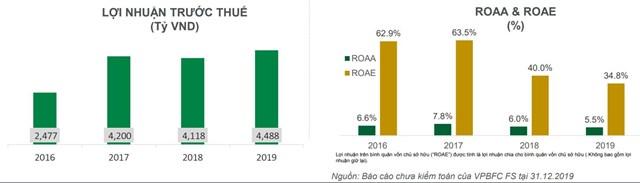 Nguồn:Báo cáo kết quả hoạt động VPBank năm 2019.