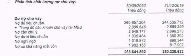 Nguồn: BCTC hợp nhất quý 3/2020 tại MB.
