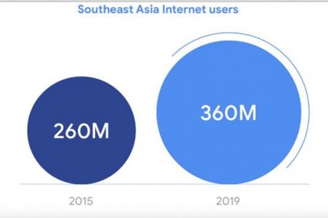 Với 360 triệu người dùng Internet tại Đông Nam Á, chuyển đổi kỹ thuật số là yếu tố sống còn của các doanh nghiệp. Ảnh: Marketingai