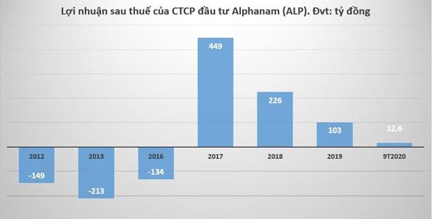 """Alphanam Group: Lợi nhuận èo uột vẫn """"đánh dấu"""" loạt dự án khủng - Ảnh 2"""