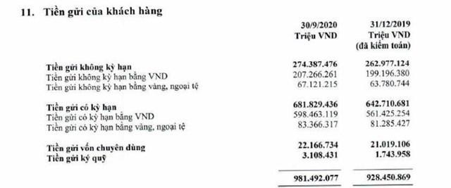Nguồn: BCTC hợp nhất quý 3/2020 tại Vietcombank.
