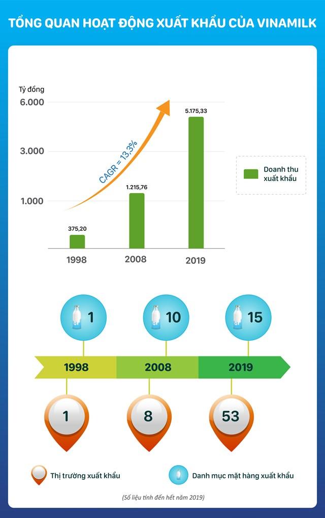 Tổng quan về hoạt động kinh doanh quốc tế của Vinamilk