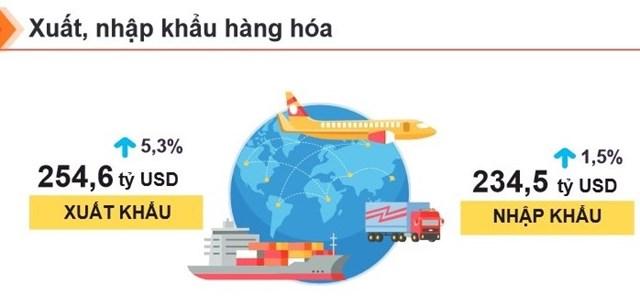 Việt Nam xuất siêu kỷ lục, hơn 30 mặt hàng xuất khẩu trên 1 tỷ USD - Ảnh 1