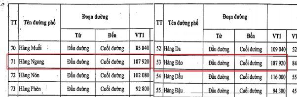 Nguồn: Tổng hợp từ Quy định và bảng giá các loại đất trên địa bàn áp dụng từ ngày 01/01/2020 đến ngày 31/12/2024