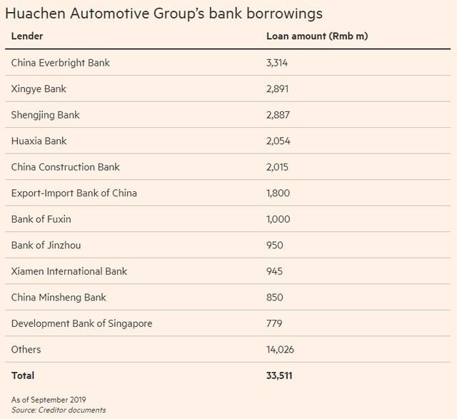 Khoản nợ của Huachen tại các ngân hàng (đơn vị: triệu CNY).