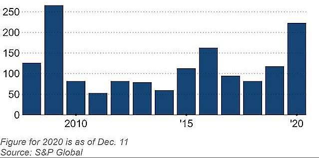 Ngày càng nhiều công ty trên thế giới vỡ nợ - Ảnh 1