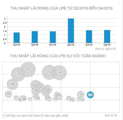 """LienVietPostBank: mạng lưới giao dịch """"khủng"""" nhưng kết quả kinh doanh lại khiêm tốn - Ảnh 1"""