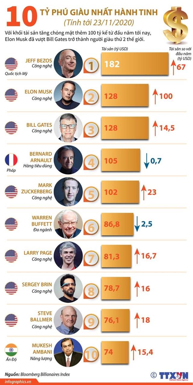 10 tỷ phú giàu nhất hành tinh - Ảnh 1