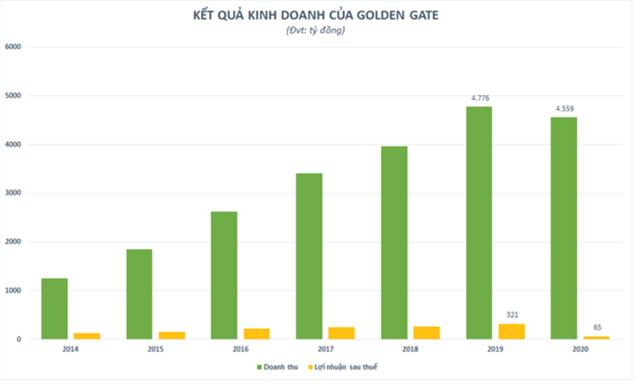 Lợi nhuận lao dốc, Golden Gate - doanh nghiệp sở hữu chuỗi nhà hàng lớn nhất Việt Nam đi vay tới 700 tỷ đồng - Ảnh 2